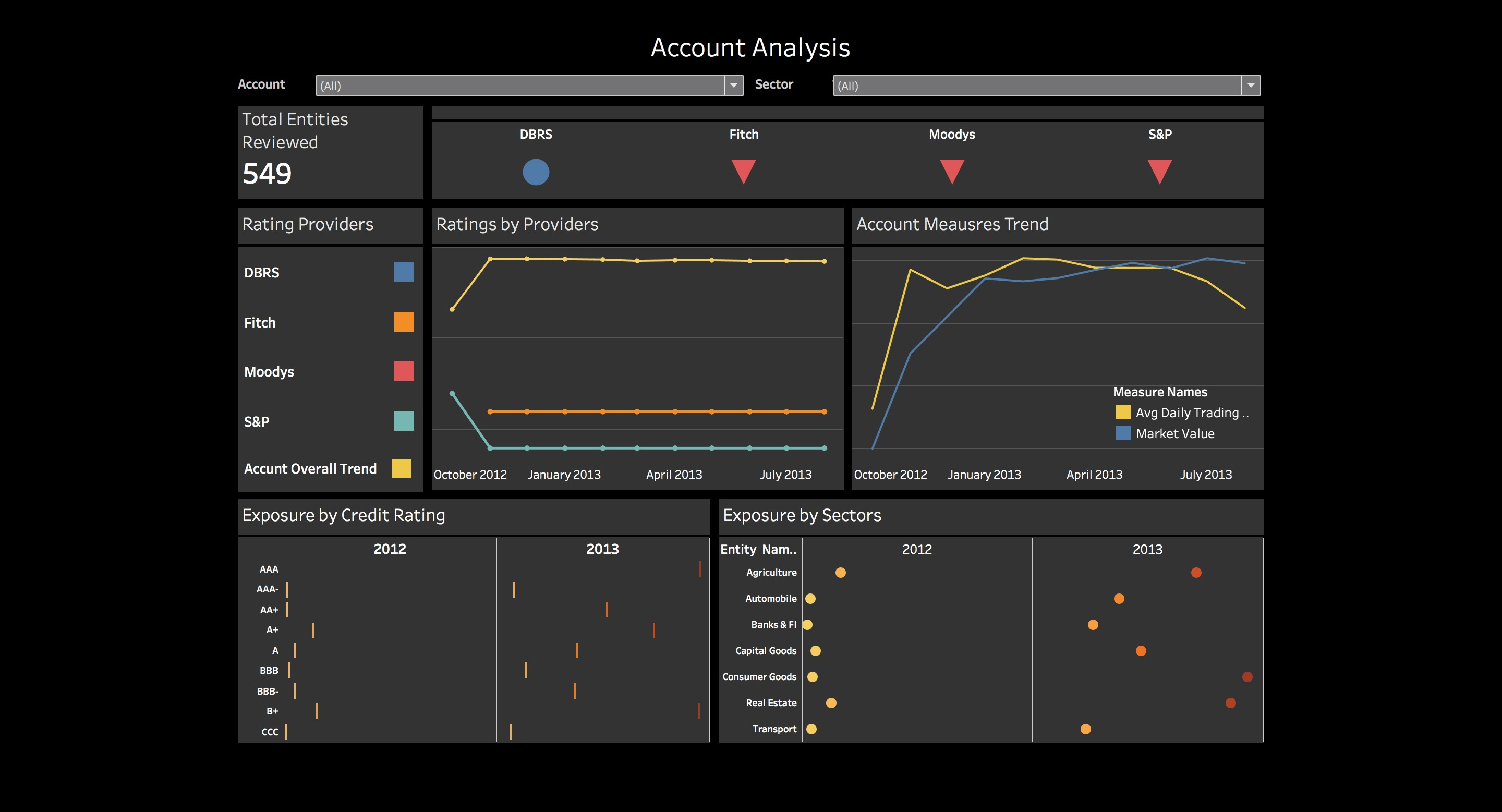 Credit Risk Monitor Dashboard