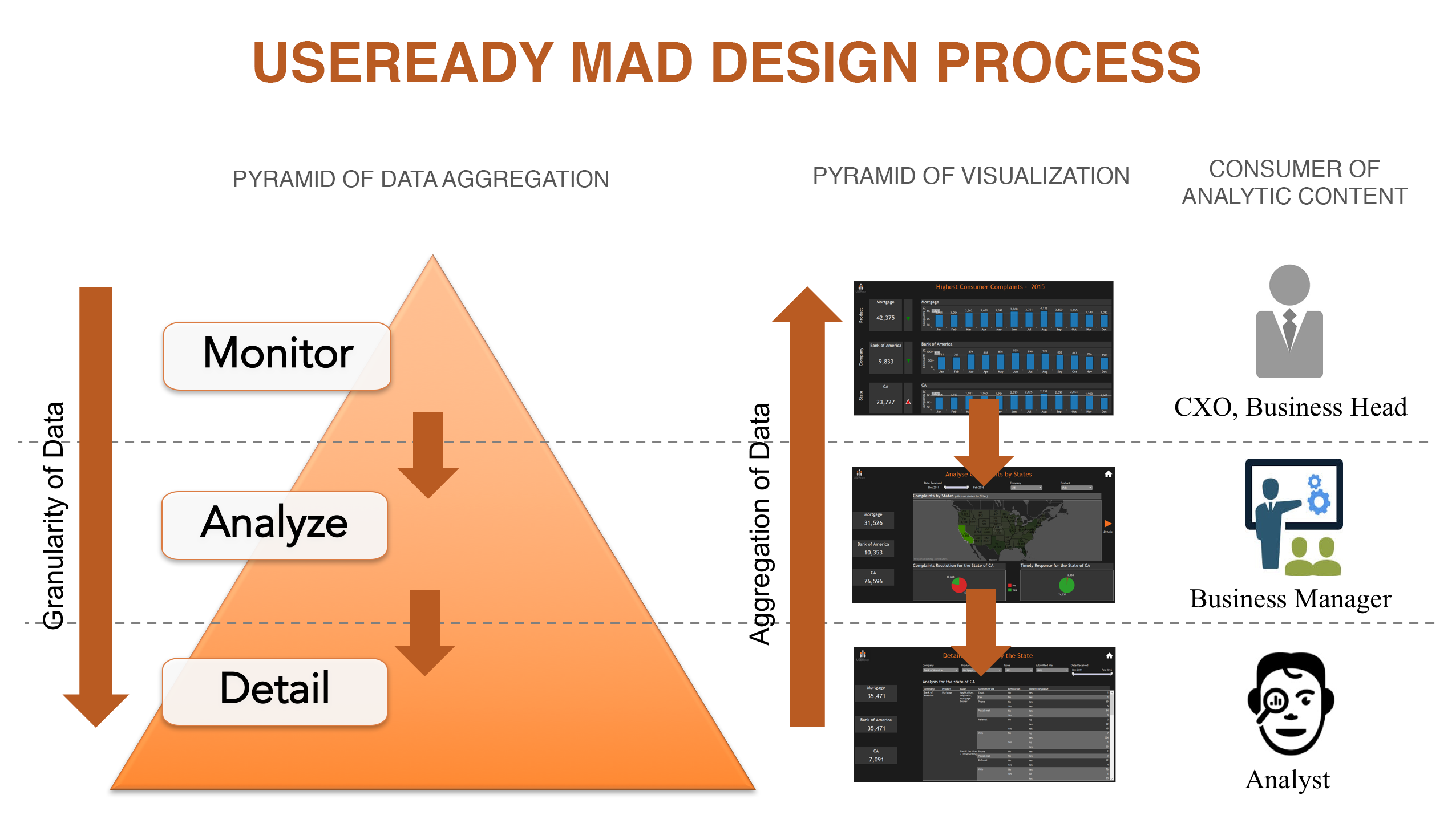 MAD Design, the art of creating good Tableau dashboards