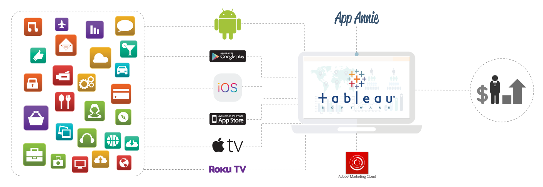 App Annie, Adobe Marketing Cloud, Tableau for advanced Audience Analytics