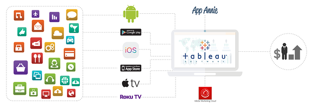 App Annie, Adobe Marketing Cloud, Tableau for advanced Audience Analytics